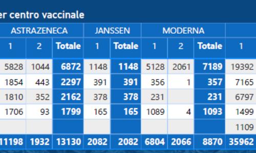 ASP Enna. Report al 140° giorno della campagna vaccinale